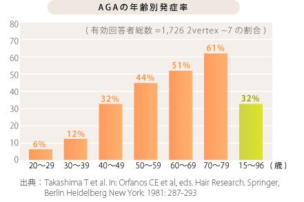 AGA・年齢別発症率